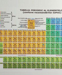 Tabelul Periodic al Elementelor Omnibooks
